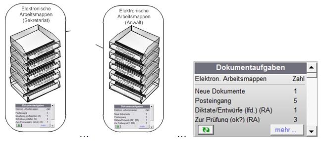 Elektronische Arbeitsmappen in der Anwaltssoftware LawFirm: Workflow für gescannte Eingangspost, Diktate, Fax, E-Mail in einer Benutzeroberfläche (Postkorb, Vorlagemappe, DMS, Dokumentenworkflow, Dokumentenmanagement)