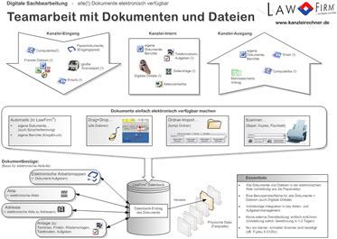Integrierte Digitale Sachbearbeitung (Zusammenarbeit, Teamwork, Workflow, Aufgabenmanagement) in allen wichtigen Funktionsbereichen der Anwaltssoftware LawFirm