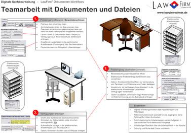 Elektronische Akte / Dokumentenmanagement - Dokumenten-Workflow, Eingangspost, Verfügungen, Digitale Akte / Arbeitsmappen - DMS, Dokumentenmanagement, Dokumentenworkflow, Archiv