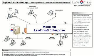 Kanzleisoftware / Anwaltssoftware - LawFirm Enterprise, Mobil, Remote, unterwegs, Standorte, standortunabhängig, Fernzugriff, VPN, WLAN, UMTS, LTE, Smartphone, iPhone, iPad, Android, Windows Phone, Apple Mac Book, Linux, Remotedesktop, Terminalserver